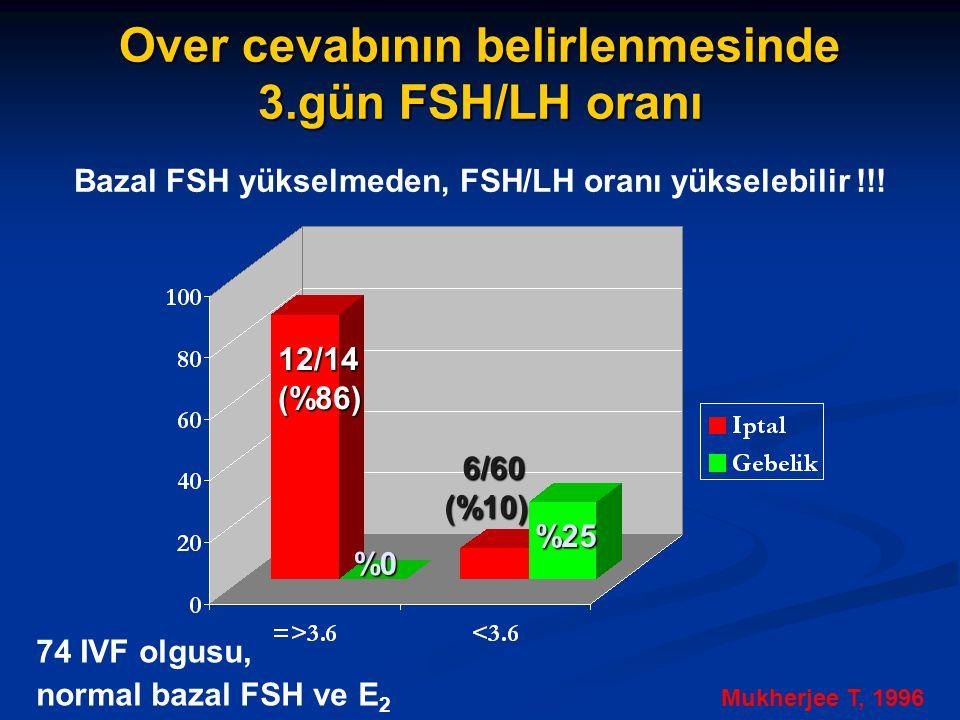 Over cevabının belirlenmesinde 3.gün FSH/LH oranı