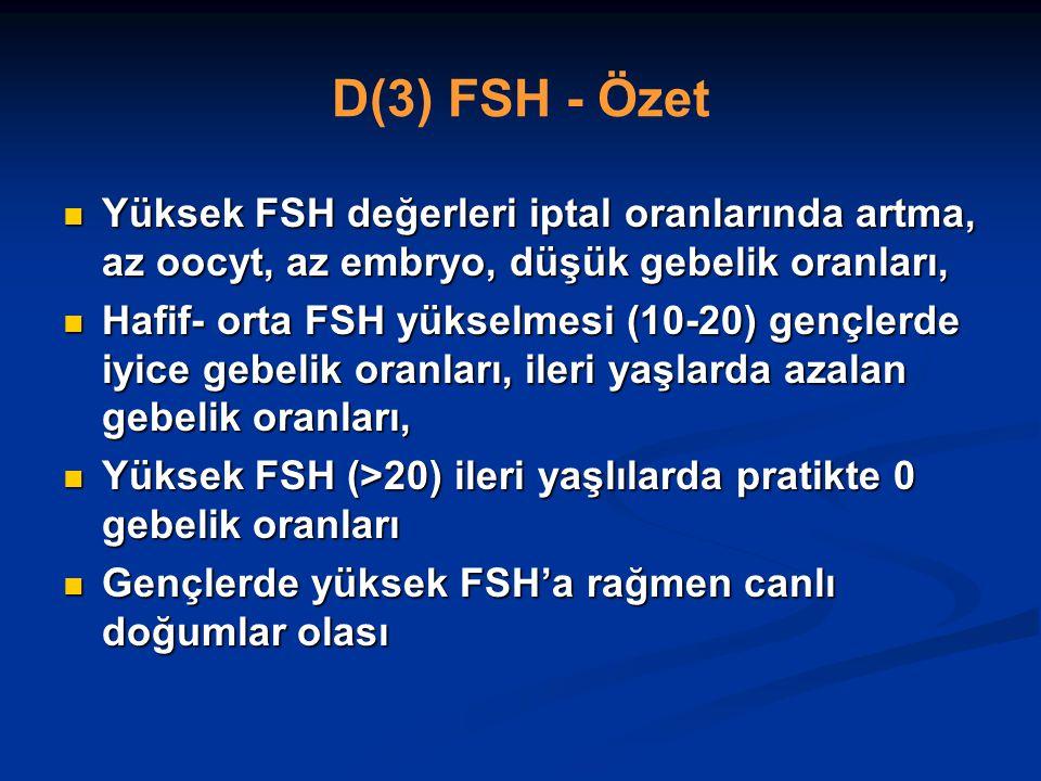 D(3) FSH - Özet Yüksek FSH değerleri iptal oranlarında artma, az oocyt, az embryo, düşük gebelik oranları,