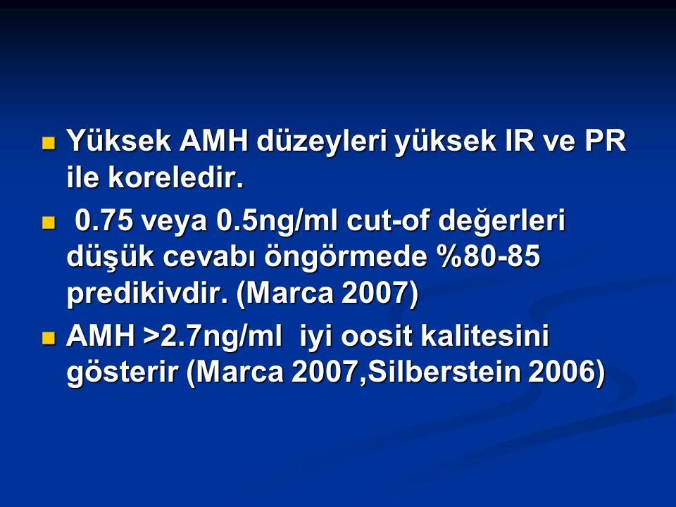 Yüksek AMH düzeyleri yüksek IR ve PR ile koreledir.