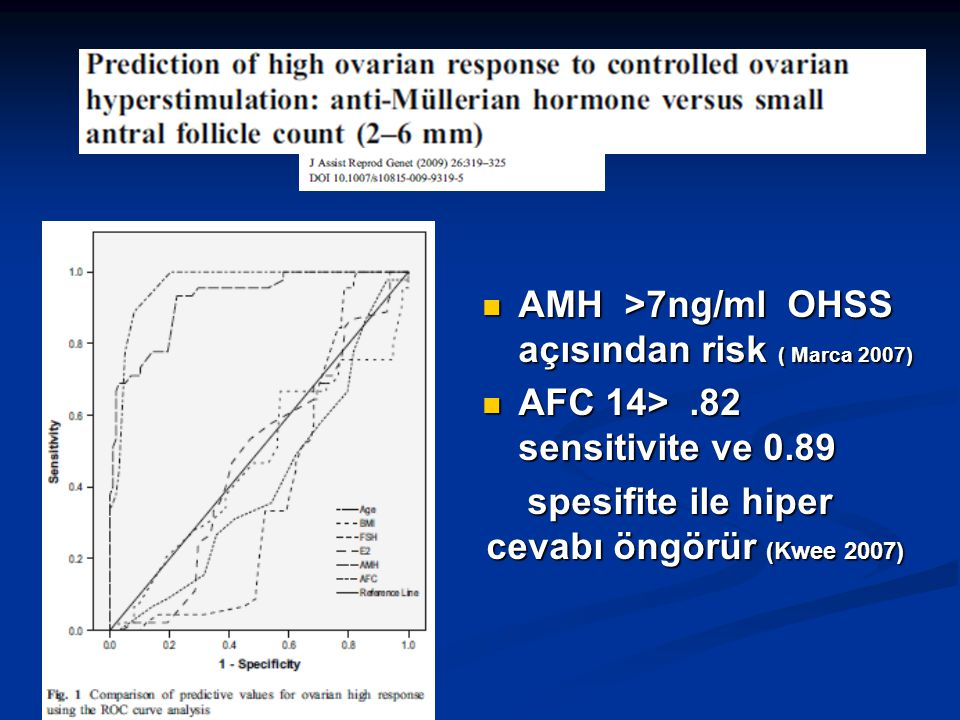 AMH >7ng/ml OHSS açısından risk ( Marca 2007)