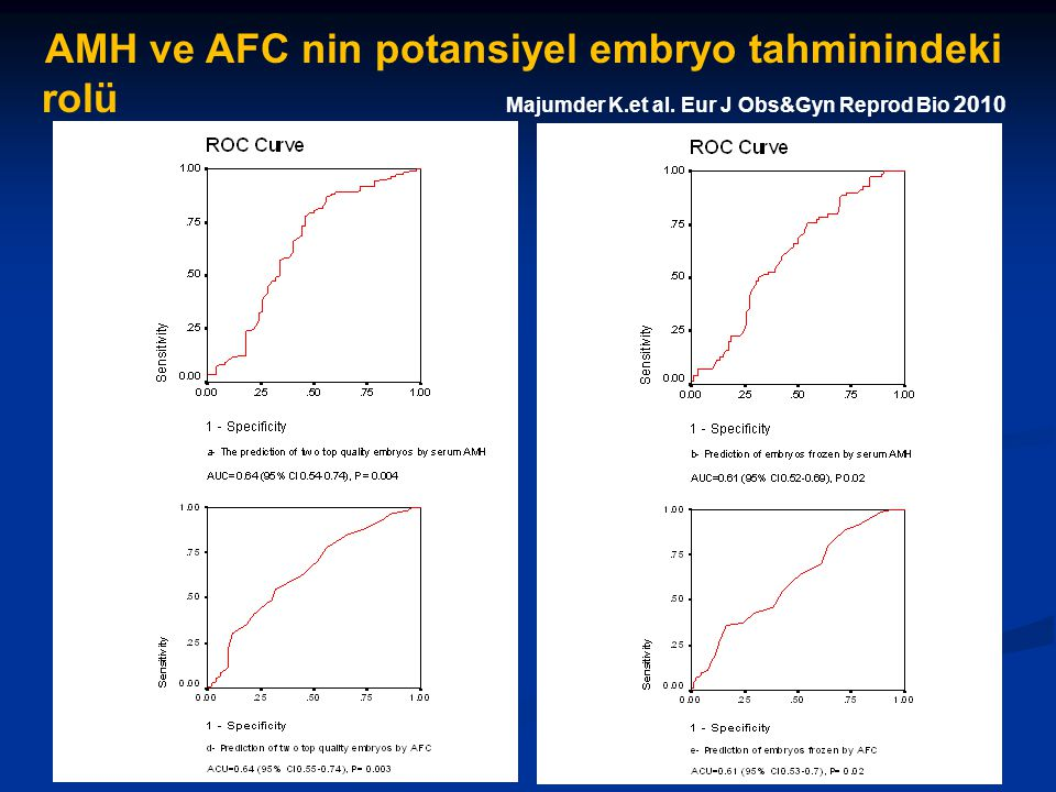 AMH ve AFC nin potansiyel embryo tahminindeki rolü Majumder K. et al