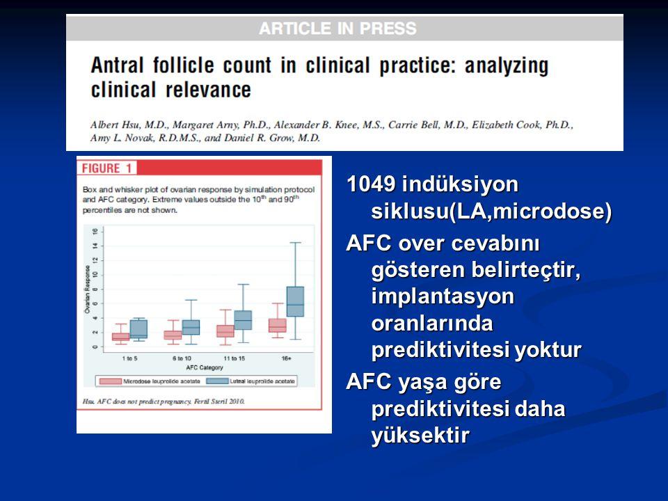 1049 indüksiyon siklusu(LA,microdose) AFC over cevabını gösteren belirteçtir, implantasyon oranlarında prediktivitesi yoktur AFC yaşa göre prediktivitesi daha yüksektir