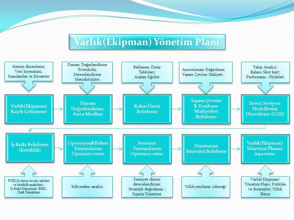 Varlık(Ekipman) Yönetim Planı