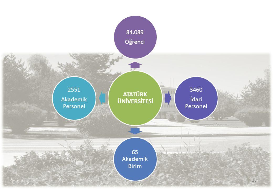 ATATÜRK ÜNİVERSİTESİ 84.089 Öğrenci 3460 İdari Personel 65 Akademik Birim 2551 Akademik Personel