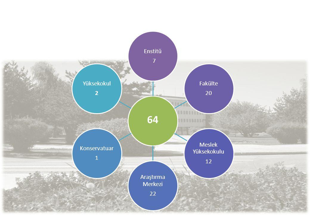 64 Enstitü 7 Fakülte 20 Meslek Yüksekokulu 12 Araştırma Merkezi 22
