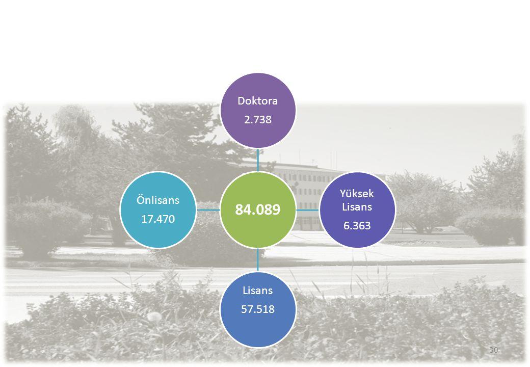 84.089 Doktora 2.738 Yüksek Lisans 6.363 57.518 Lisans Önlisans 17.470