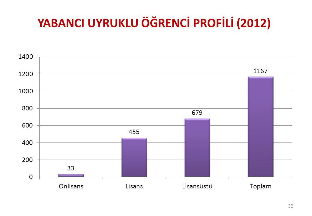YABANCI UYRUKLU ÖĞRENCİ PROFİLİ (2012)