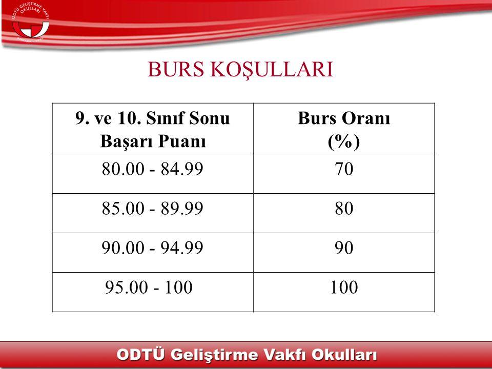 BURS KOŞULLARI 9. ve 10. Sınıf Sonu Başarı Puanı Burs Oranı (%)