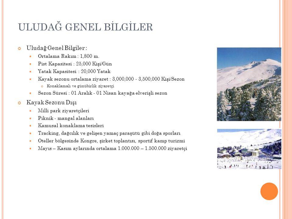 ULUDAĞ GENEL BİLGİLER Uludağ Genel Bilgiler : Kayak Sezonu Dışı