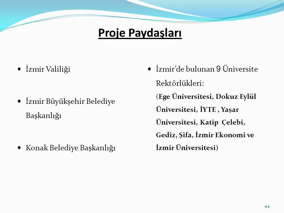 Proje Paydaşları İzmir Valiliği İzmir Büyükşehir Belediye Başkanlığı