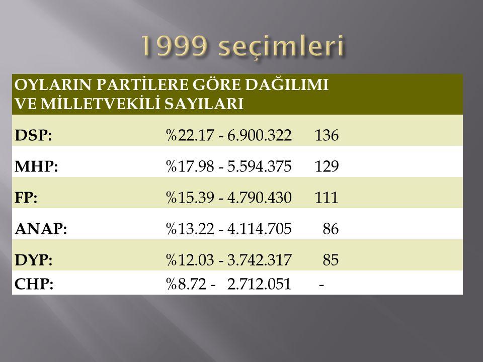 1999 seçimleri OYLARIN PARTİLERE GÖRE DAĞILIMI VE MİLLETVEKİLİ SAYILARI. DSP: %22.17 - 6.900.322.
