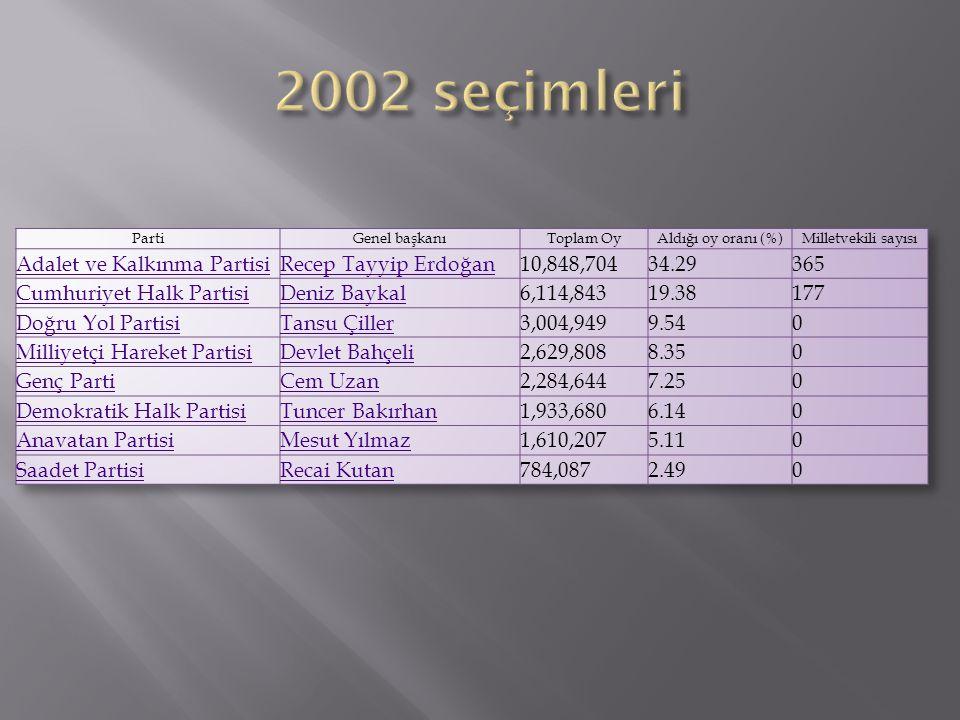 2002 seçimleri Adalet ve Kalkınma Partisi Recep Tayyip Erdoğan