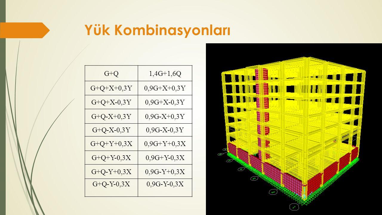 Yük Kombinasyonları G+Q 1,4G+1,6Q G+Q+X+0,3Y 0,9G+X+0,3Y G+Q+X-0,3Y