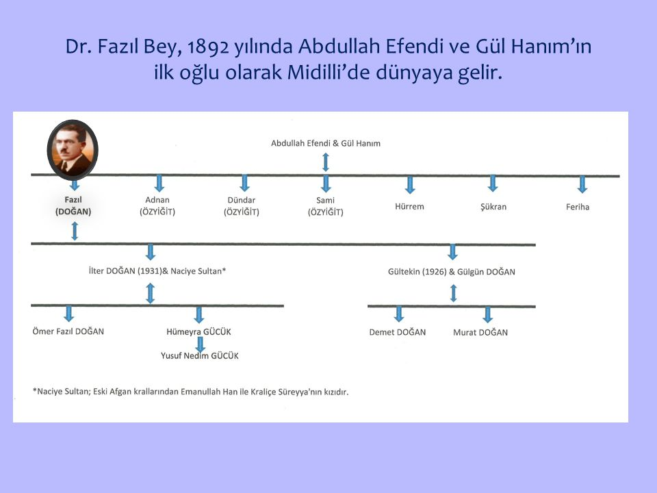 Dr. Fazıl Bey, 1892 yılında Abdullah Efendi ve Gül Hanım'ın