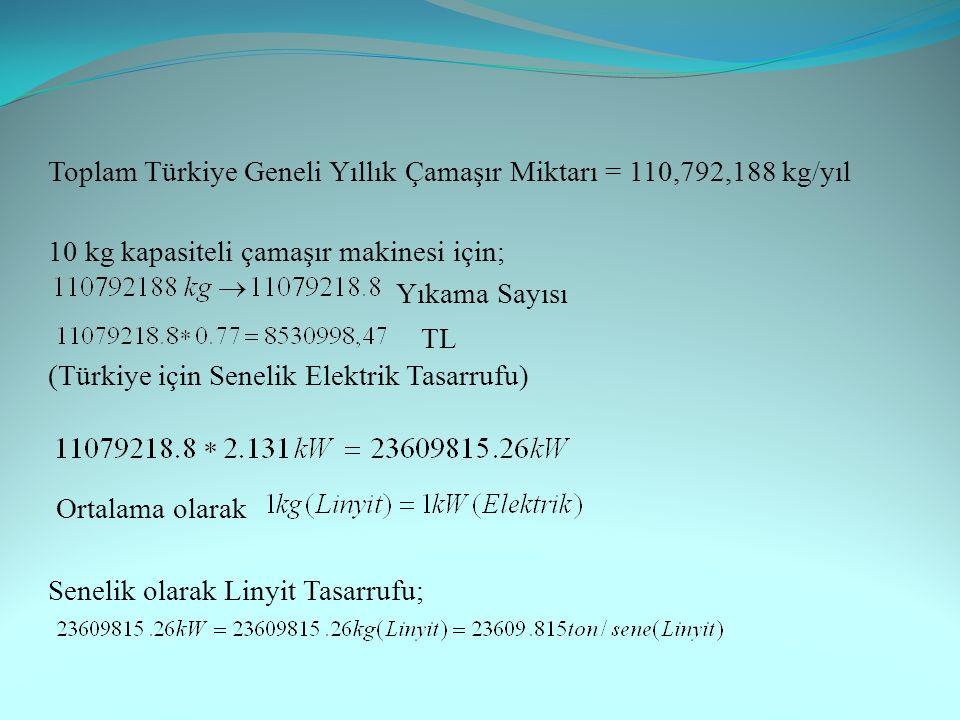 Toplam Türkiye Geneli Yıllık Çamaşır Miktarı = 110,792,188 kg/yıl 10 kg kapasiteli çamaşır makinesi için; Yıkama Sayısı TL (Türkiye için Senelik Elektrik Tasarrufu) Ortalama olarak Senelik olarak Linyit Tasarrufu;