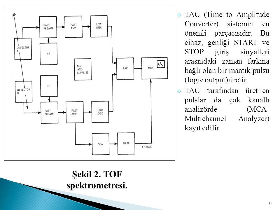 Şekil 2. TOF spektrometresi.