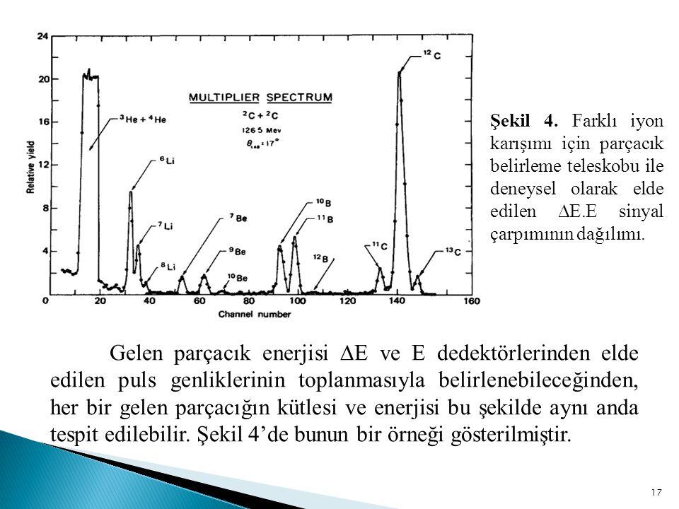 Şekil 4. Farklı iyon karışımı için parçacık belirleme teleskobu ile deneysel olarak elde edilen ∆E.E sinyal çarpımının dağılımı.
