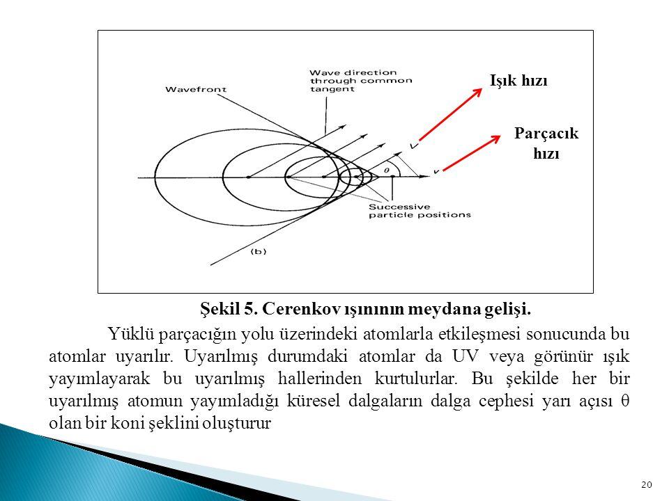 Şekil 5. Cerenkov ışınının meydana gelişi.