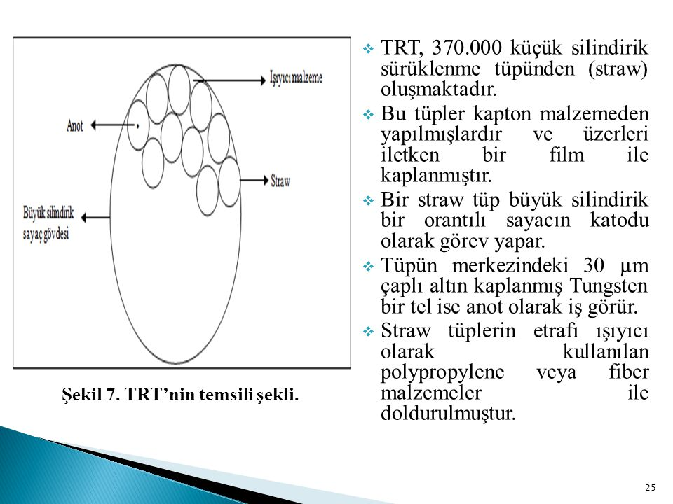Şekil 7. TRT'nin temsili şekli.