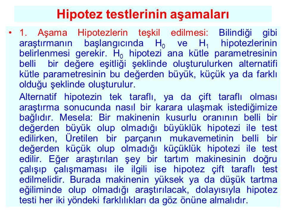 Hipotez testlerinin aşamaları