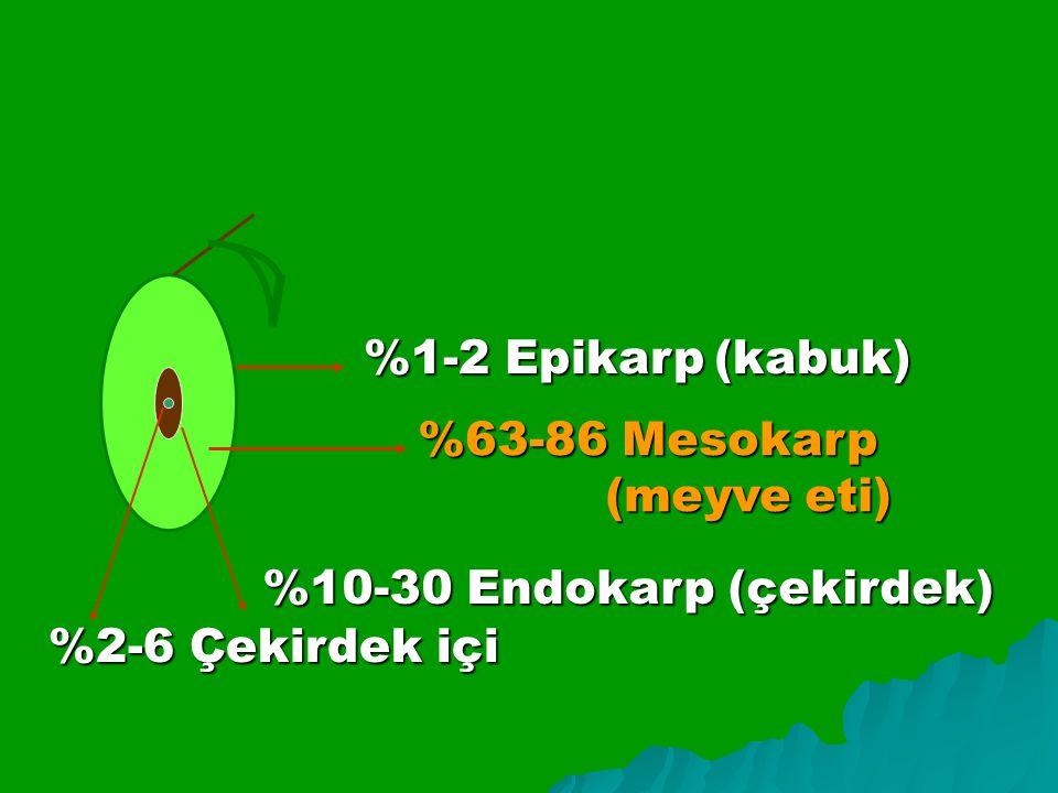 %1-2 Epikarp (kabuk) %63-86 Mesokarp (meyve eti) %10-30 Endokarp (çekirdek) %2-6 Çekirdek içi