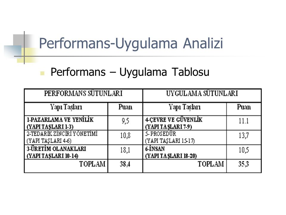 Performans-Uygulama Analizi