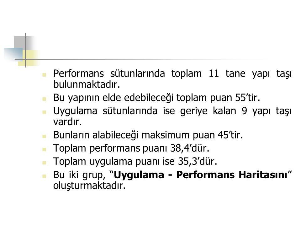 Performans sütunlarında toplam 11 tane yapı taşı bulunmaktadır.