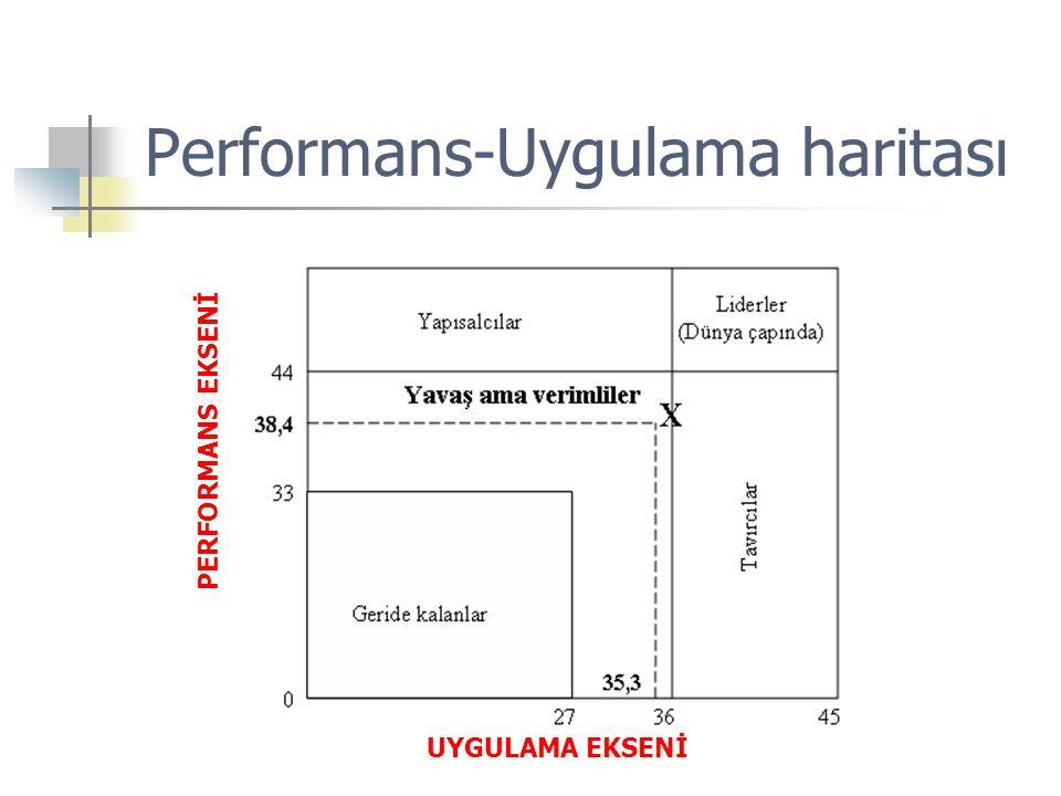 Performans-Uygulama haritası
