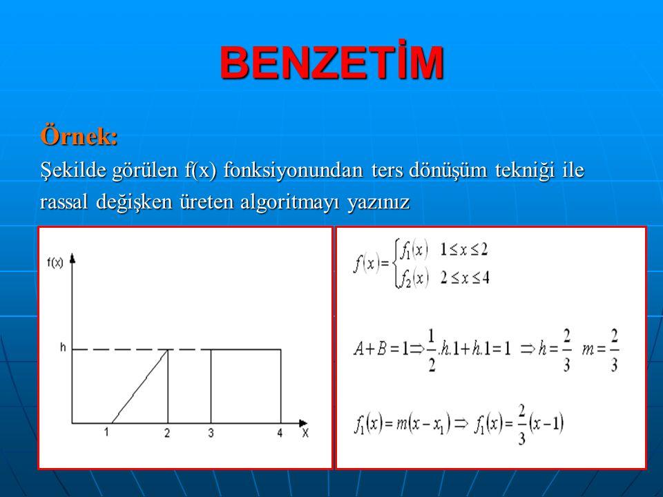 BENZETİM Örnek: Şekilde görülen f(x) fonksiyonundan ters dönüşüm tekniği ile.