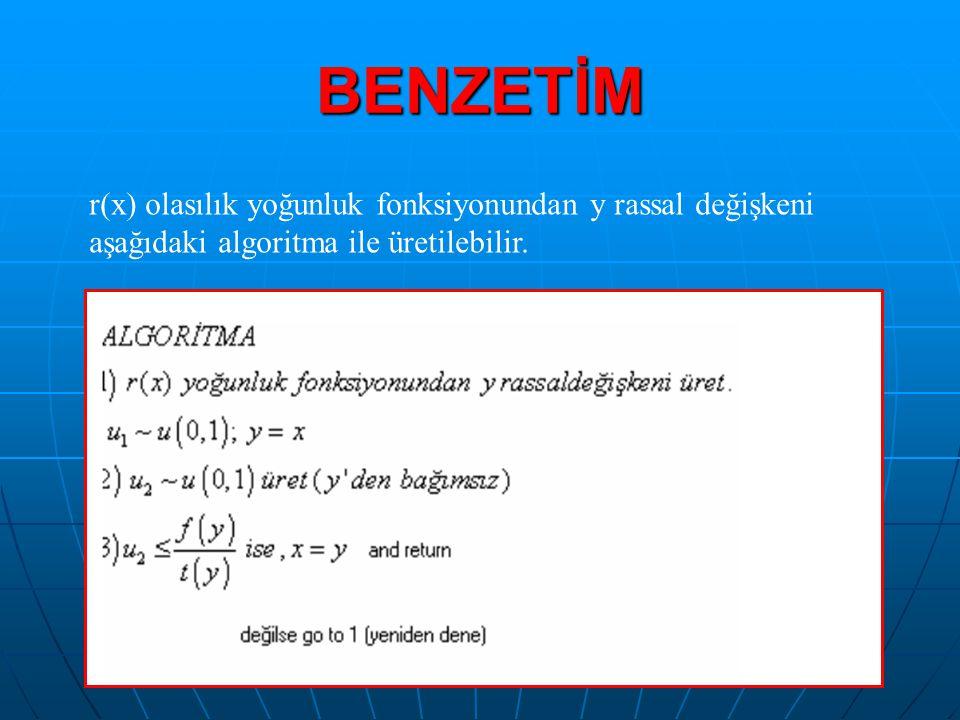BENZETİM r(x) olasılık yoğunluk fonksiyonundan y rassal değişkeni aşağıdaki algoritma ile üretilebilir.