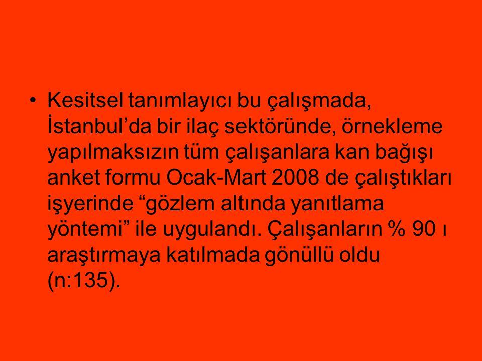 Kesitsel tanımlayıcı bu çalışmada, İstanbul'da bir ilaç sektöründe, örnekleme yapılmaksızın tüm çalışanlara kan bağışı anket formu Ocak-Mart 2008 de çalıştıkları işyerinde gözlem altında yanıtlama yöntemi ile uygulandı.
