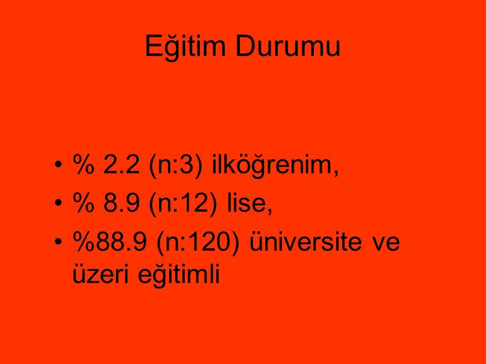 Eğitim Durumu % 2.2 (n:3) ilköğrenim, % 8.9 (n:12) lise,