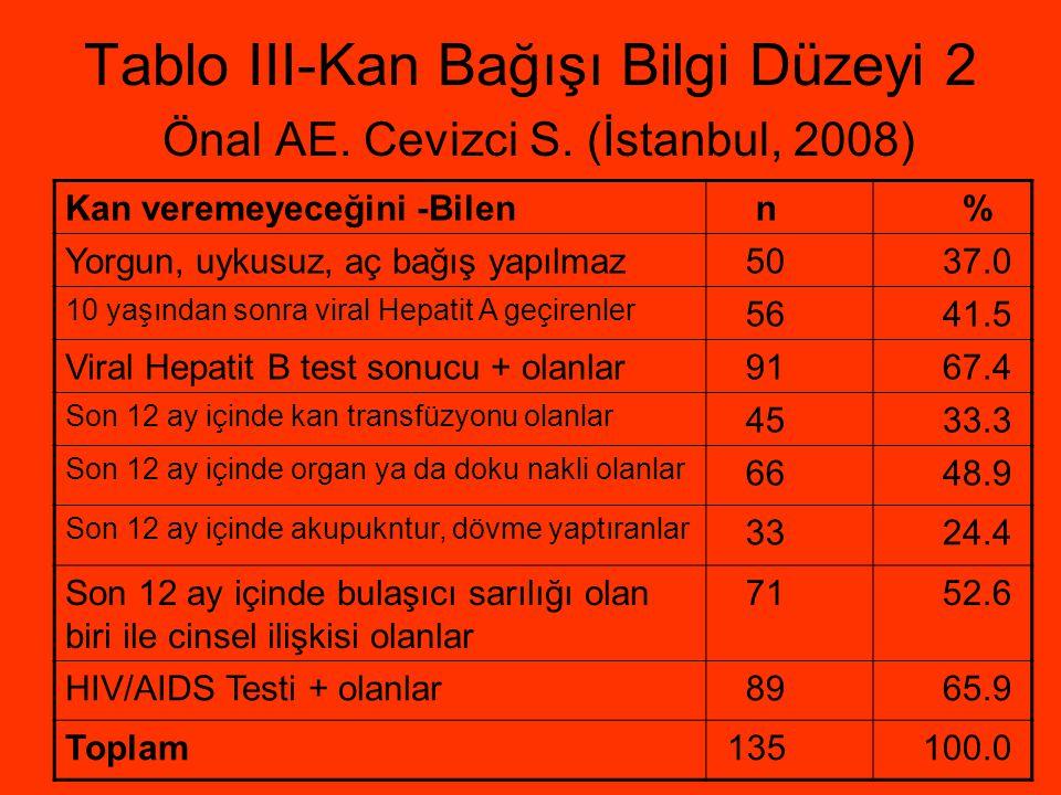 Tablo III-Kan Bağışı Bilgi Düzeyi 2 Önal AE. Cevizci S