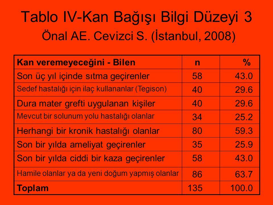 Tablo IV-Kan Bağışı Bilgi Düzeyi 3 Önal AE. Cevizci S. (İstanbul, 2008)