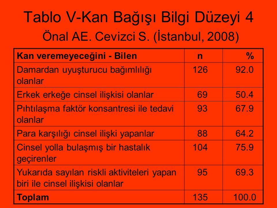 Tablo V-Kan Bağışı Bilgi Düzeyi 4 Önal AE. Cevizci S. (İstanbul, 2008)
