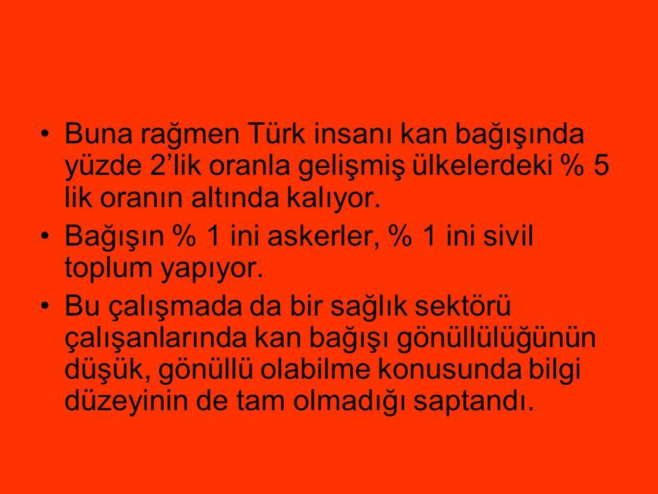 Buna rağmen Türk insanı kan bağışında yüzde 2'lik oranla gelişmiş ülkelerdeki % 5 lik oranın altında kalıyor.