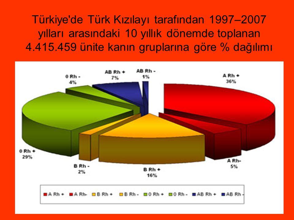 Türkiye de Türk Kızılayı tarafından 1997–2007 yılları arasındaki 10 yıllık dönemde toplanan 4.415.459 ünite kanın gruplarına göre % dağılımı