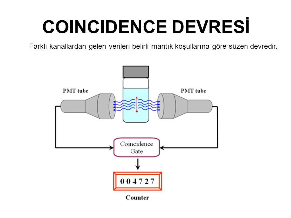 COINCIDENCE DEVRESİ Farklı kanallardan gelen verileri belirli mantık koşullarına göre süzen devredir.