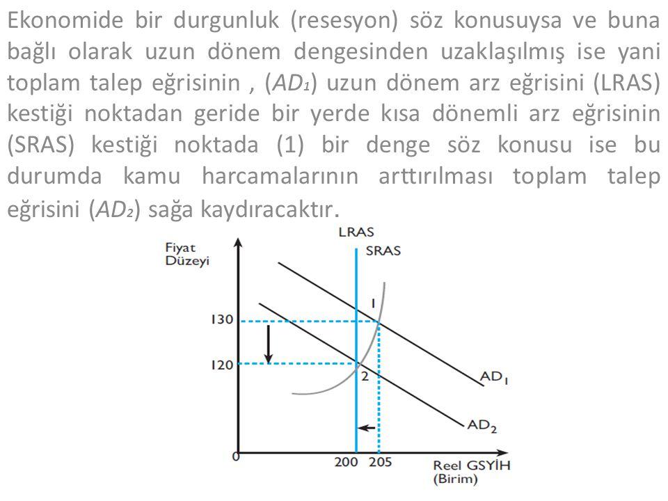 Ekonomide bir durgunluk (resesyon) söz konusuysa ve buna bağlı olarak uzun dönem dengesinden uzaklaşılmış ise yani toplam talep eğrisinin , (AD1) uzun dönem arz eğrisini (LRAS) kestiği noktadan geride bir yerde kısa dönemli arz eğrisinin (SRAS) kestiği noktada (1) bir denge söz konusu ise bu durumda kamu harcamalarının arttırılması toplam talep eğrisini (AD2) sağa kaydıracaktır.