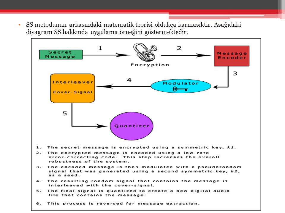 SS metodunun arkasındaki matematik teorisi oldukça karmaşıktır
