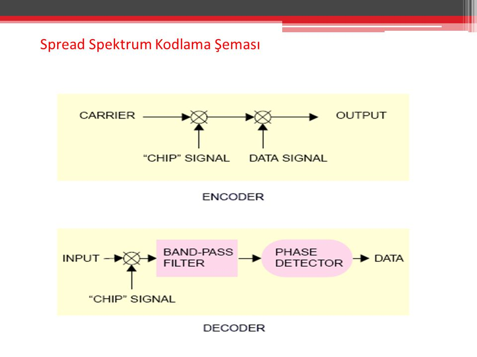 Spread Spektrum Kodlama Şeması