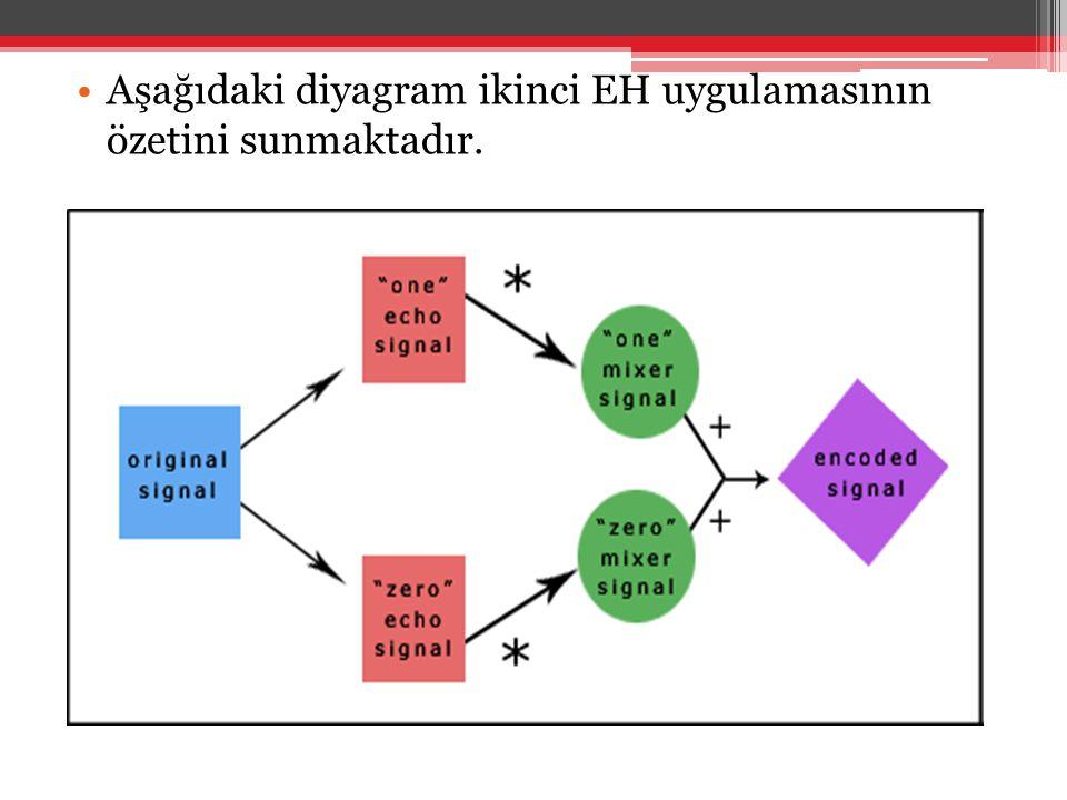 Aşağıdaki diyagram ikinci EH uygulamasının özetini sunmaktadır.
