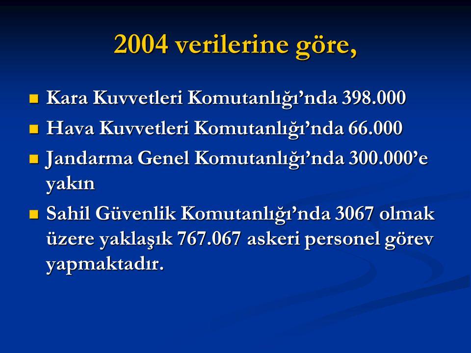 2004 verilerine göre, Kara Kuvvetleri Komutanlığı'nda 398.000