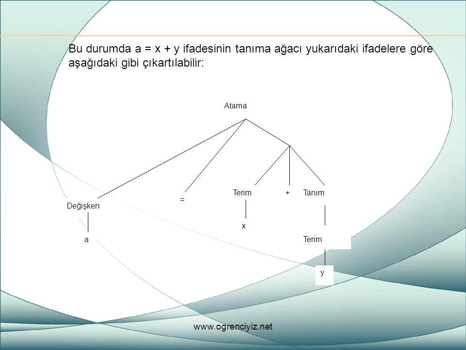 Bu durumda a = x + y ifadesinin tanıma ağacı yukarıdaki ifadelere göre aşağıdaki gibi çıkartılabilir: