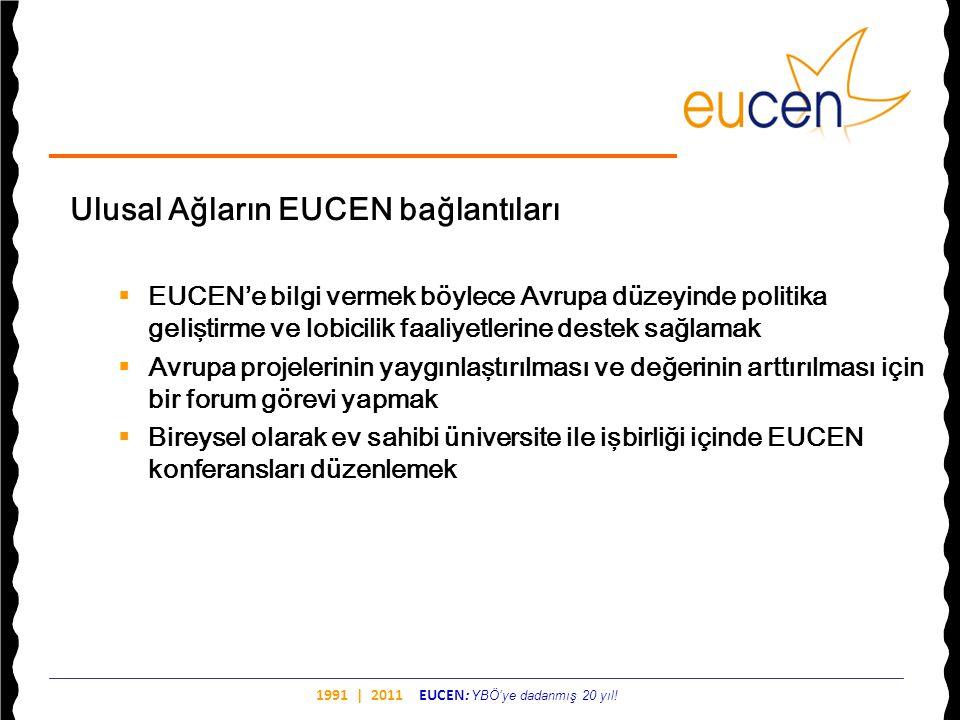 Ulusal Ağların EUCEN bağlantıları