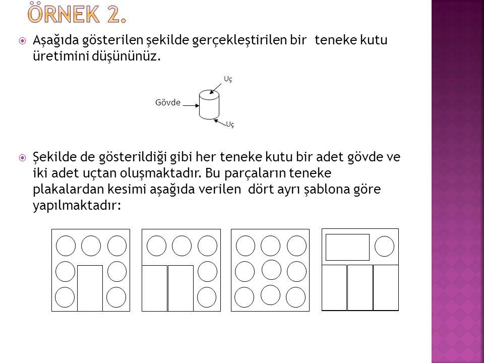 ÖRNEK 2. Aşağıda gösterilen şekilde gerçekleştirilen bir teneke kutu üretimini düşününüz.