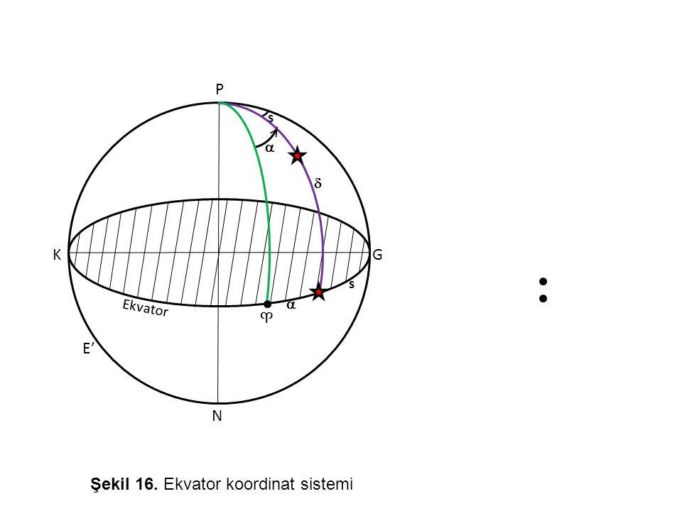 Şekil 16. Ekvator koordinat sistemi