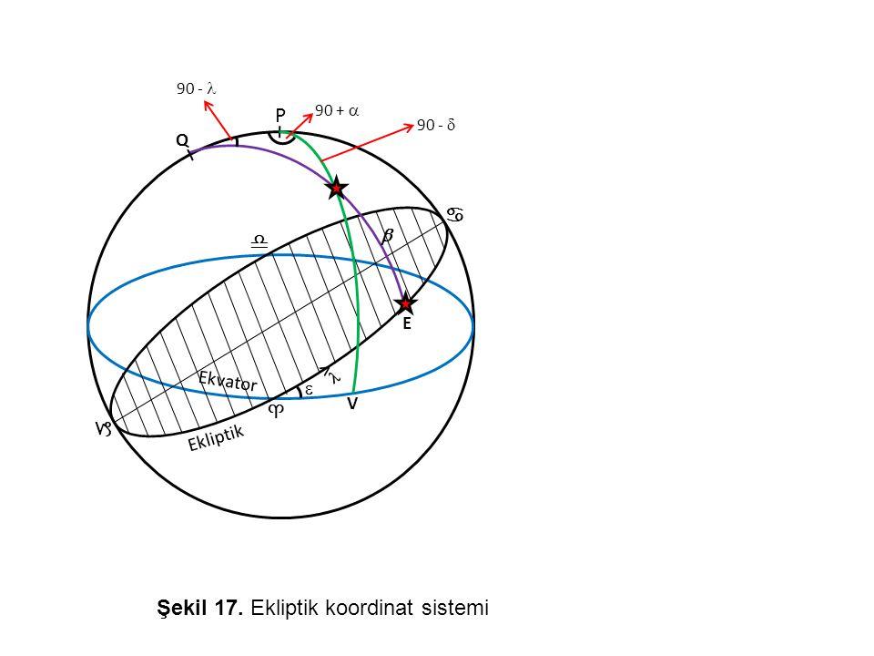 Şekil 17. Ekliptik koordinat sistemi