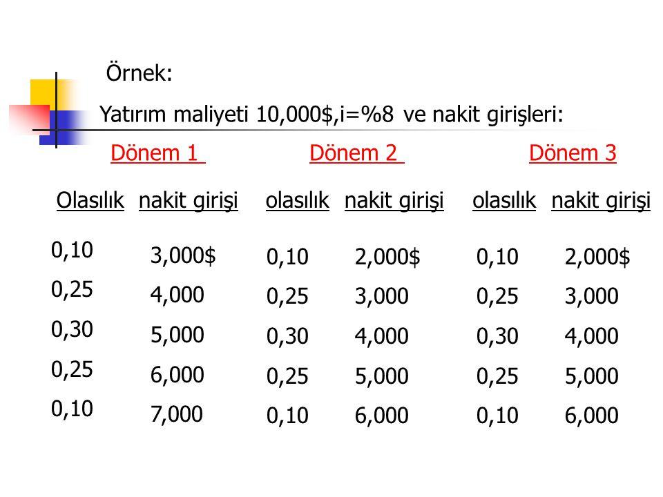 Örnek: Yatırım maliyeti 10,000$,i=%8 ve nakit girişleri: Dönem 1 Dönem 2 Dönem 3.