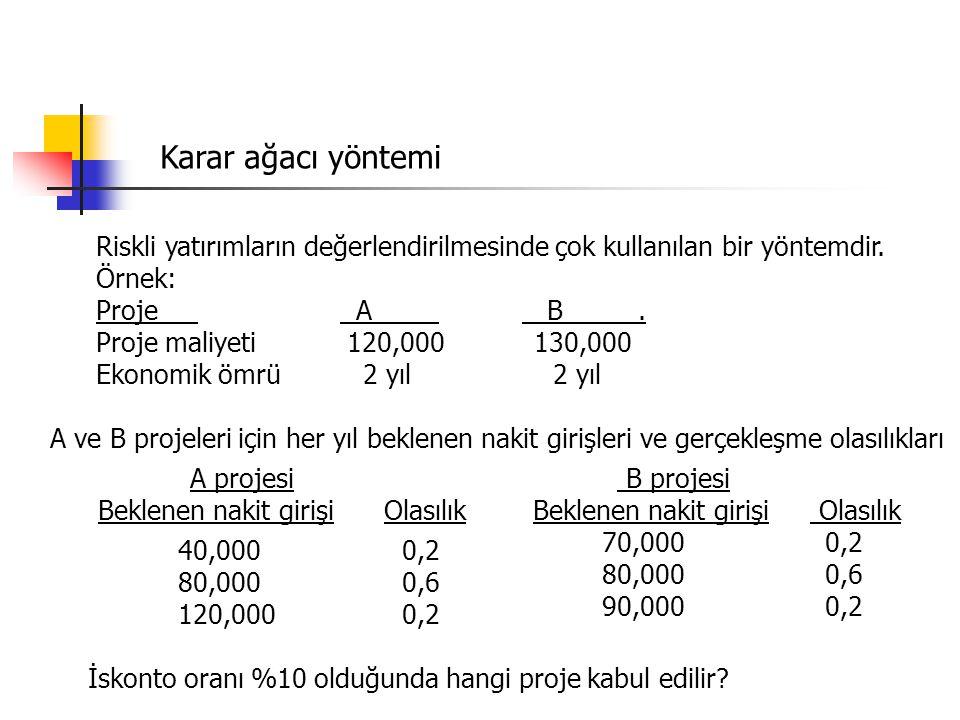Karar ağacı yöntemi Riskli yatırımların değerlendirilmesinde çok kullanılan bir yöntemdir. Örnek: